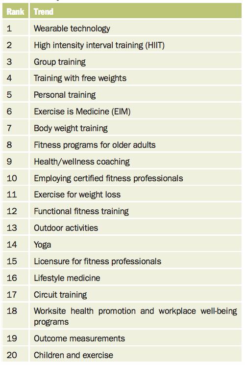 tendencias fitness para el 2020 según la ACSM