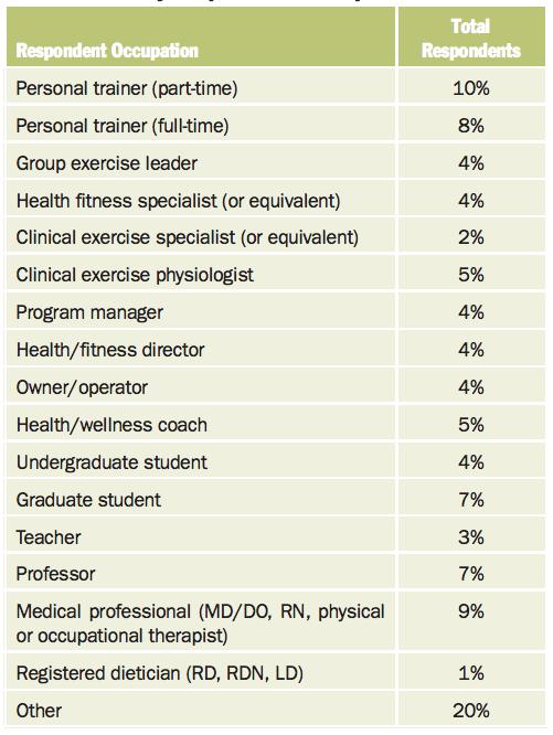 Perfil Encuestados Tendencias Fitness ACSM 2020